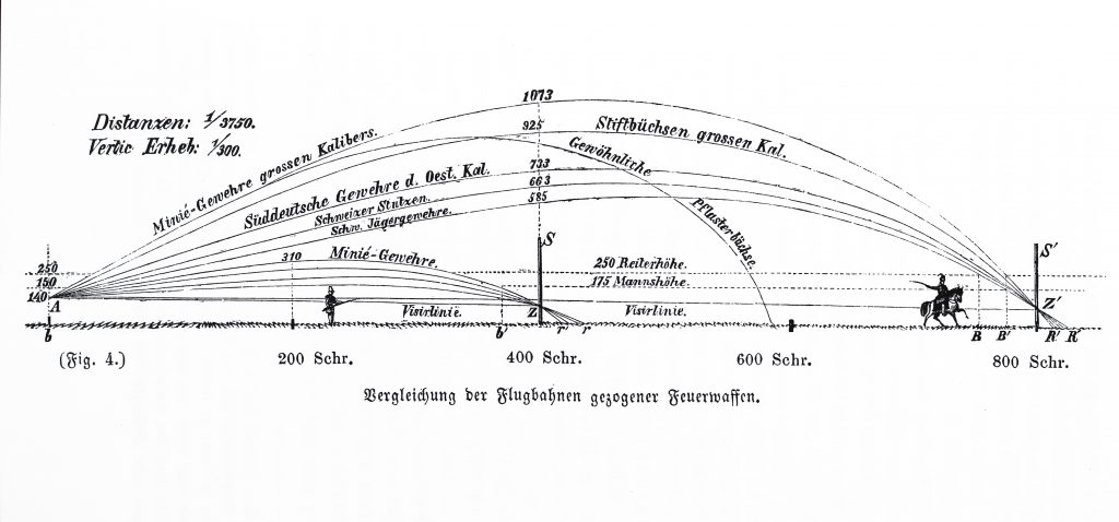 Trajectory of the Swiss rifle compared to contemporary military rifles